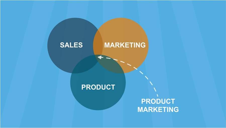 Продукт-маркетологи