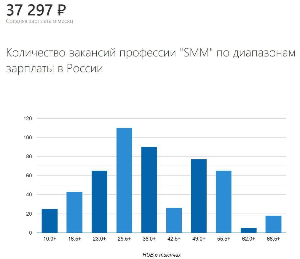 Зарплата в СММ